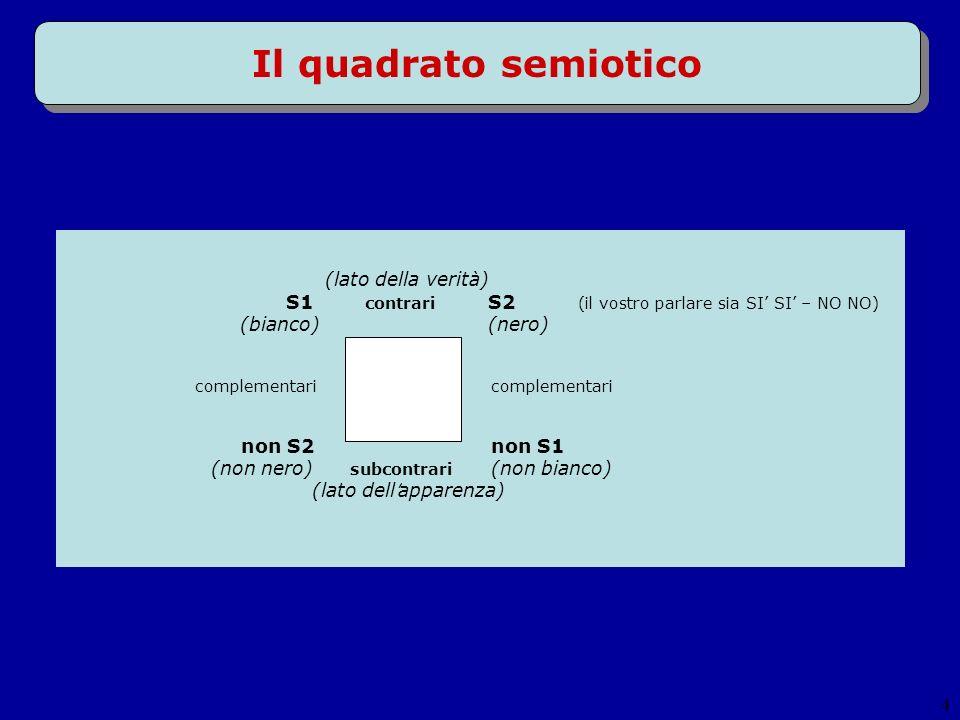 5 Categorie semantiche La ricerca delle opposizioni del lato superiore del quadrato semiotico => ricerca delle categorie semantiche presenti in un discorso.
