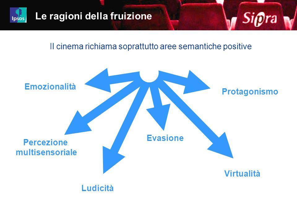 15 Job 4480-4499iz01 Emozionalità Percezione multisensoriale Ludicità Evasione Protagonismo Virtualità Le ragioni della fruizione Il cinema richiama s