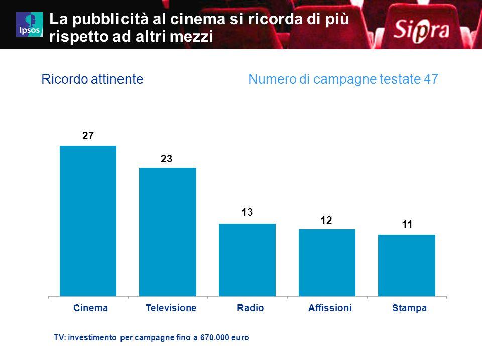 18 Job 4480-4499iz01 11 12 13 23 27 CinemaTelevisioneRadioAffissioniStampa La pubblicità al cinema si ricorda di più rispetto ad altri mezzi Ricordo a