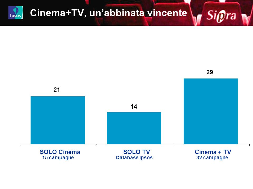 19 Job 4480-4499iz01 21 14 29 SOLO CinemaSOLO TVCinema + TV 15 campagneDatabase Ipsos32 campagne Cinema+TV, unabbinata vincente