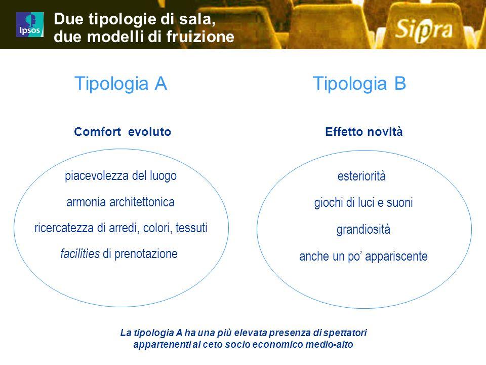 23 Job 4480-4499iz01 Tipologia ATipologia B Due tipologie di sala, due modelli di fruizione esteriorità giochi di luci e suoni grandiosità anche un po