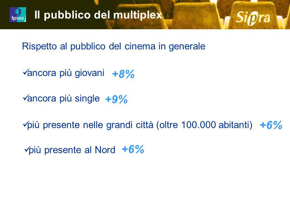 25 Job 4480-4499iz01 Rispetto al pubblico del cinema in generale +8% +9% +6% Il pubblico del multiplex ancora più giovani ancora più single più presen