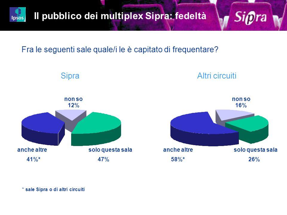 35 Job 4480-4499iz01 non so 16% non so 12% solo questa sala 47%58%* anche altre * sale Sipra o di altri circuiti Altri circuitiSipra Il pubblico dei m