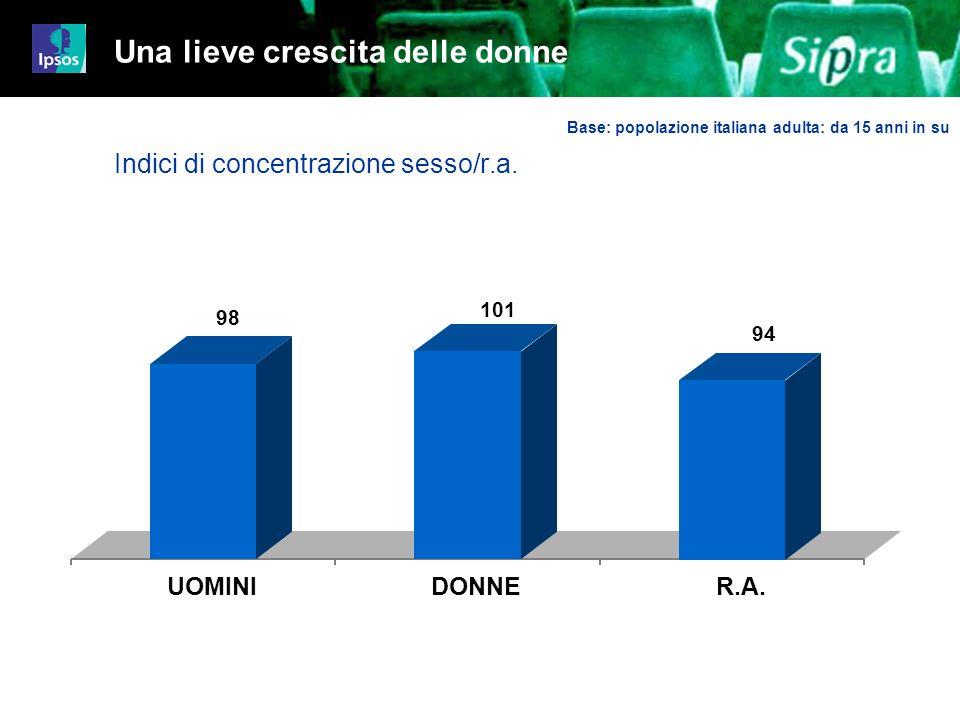 6 Job 4480-4499iz01 98 101 94 Una lieve crescita delle donne Indici di concentrazione sesso/r.a. UOMINIDONNER.A. Base: popolazione italiana adulta: da