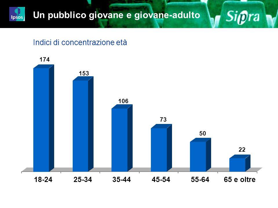 8 Job 4480-4499iz01 E anche un pubblico di giovanissimi 3.300.000 spettatori dagli 8 ai 14 anni Frequenza media al cinema: 6 volte lanno 83% della popolazione italiana in questa fascia detà