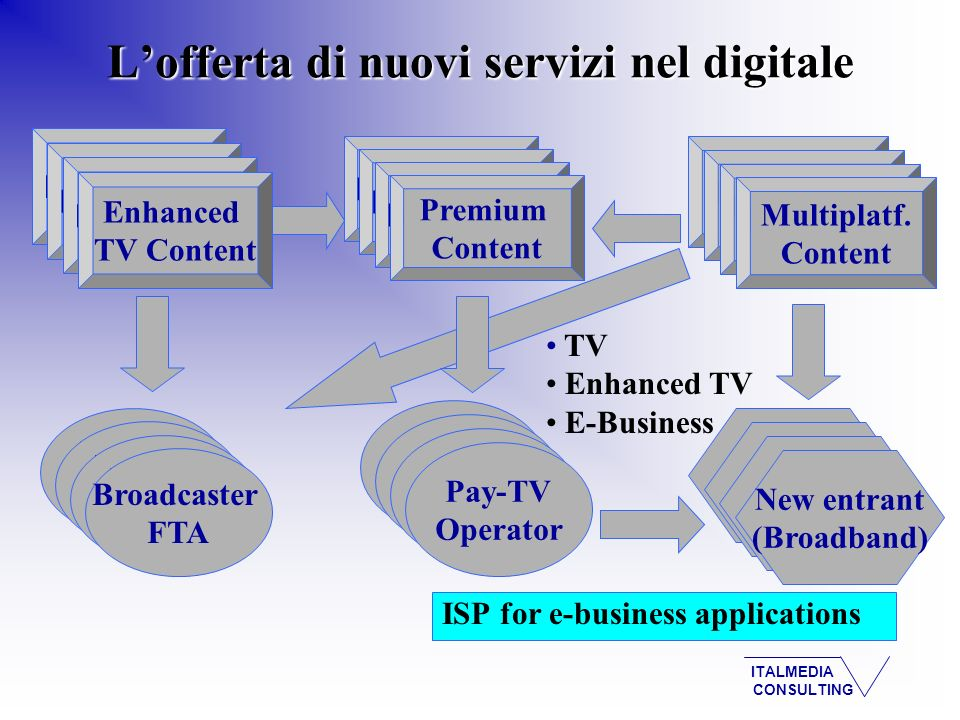ITALMEDIA CONSULTING ISP for e-business applications Viewing Home Broadcaster FTA UK Organisation New entrant (Broadband) Broadcasters Premium Content TV Enhanced TV E-Business Broadcasters Enhanced TV Content Broadcasters Multiplatf.