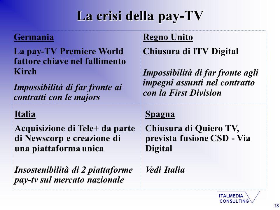 ITALMEDIA CONSULTING La crisi della pay-TV 13 Germania La pay-TV Premiere World fattore chiave nel fallimento Kirch Impossibilità di far fronte ai contratti con le majors Spagna Chiusura di Quiero TV, prevista fusione CSD - Via Digital Vedi Italia Regno Unito Chiusura di ITV Digital Impossibilità di far fronte agli impegni assunti nel contratto con la First Division Italia Acquisizione di Tele+ da parte di Newscorp e creazione di una piattaforma unica Insostenibilità di 2 piattaforme pay-tv sul mercato nazionale