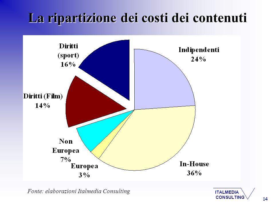 ITALMEDIA CONSULTING 14 La ripartizione dei costi dei contenuti Fonte: elaborazioni Italmedia Consulting