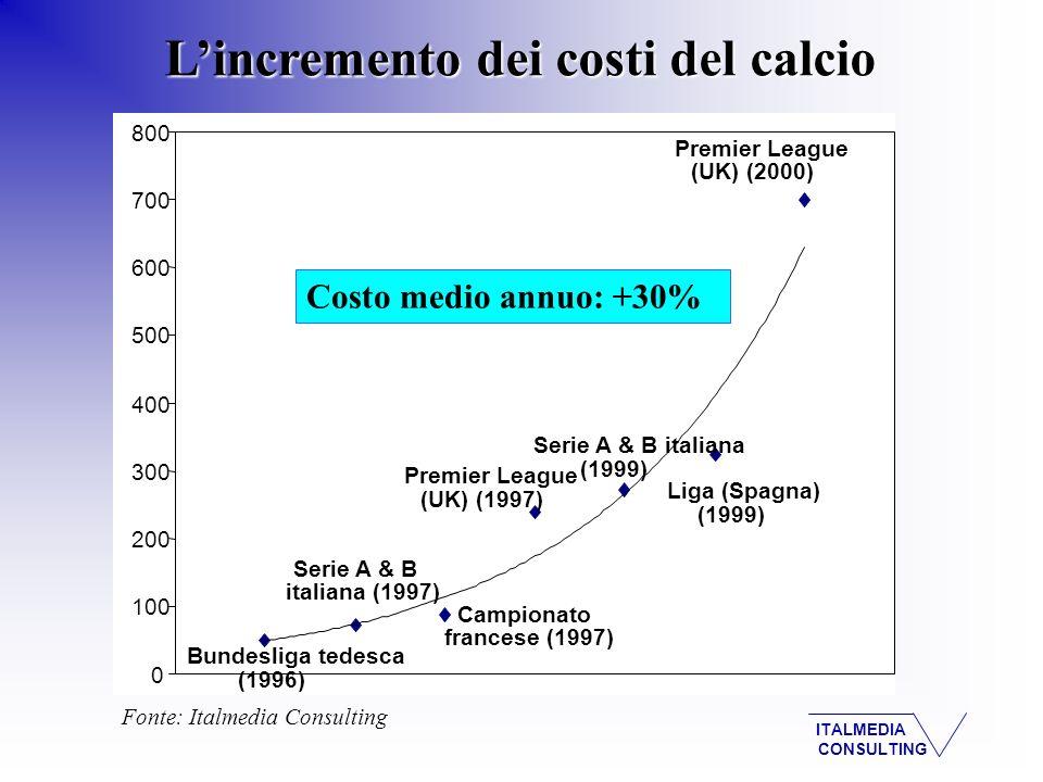 ITALMEDIA CONSULTING Lincremento dei costi del calcio - Bundesliga tedesca (1996) Campionato francese (1997) Serie A & B italiana (1997) Premier League (UK) (2000) Serie A & B italiana (1999) Liga (Spagna) (1999) Premier League (UK) (1997) 0 100 200 300 400 500 600 700 800 Fonte: Italmedia Consulting Costo medio annuo: +30%