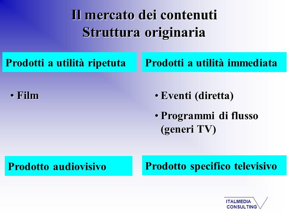 ITALMEDIA CONSULTING Il mercato dei contenuti Struttura originaria Prodotti a utilità ripetutaProdotti a utilità immediata Film Film Eventi (diretta)Eventi (diretta) Programmi di flusso (generi TV)Programmi di flusso (generi TV) Prodotto specifico televisivo Prodotto audiovisivo