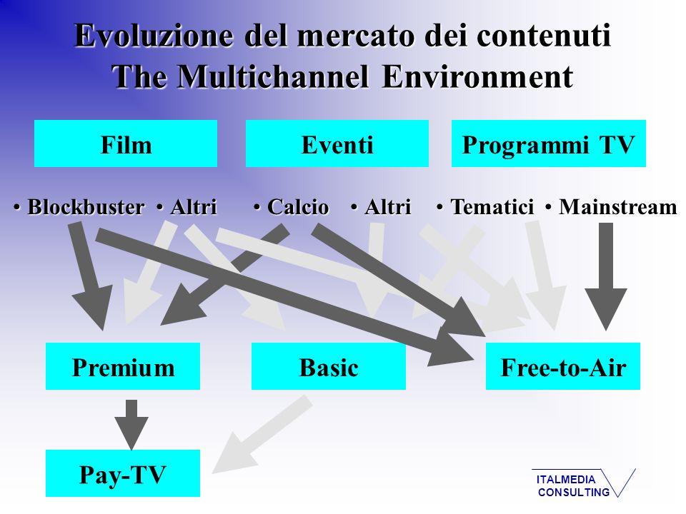 ITALMEDIA CONSULTING Costi di acquisizione dei contenuti Quota su totale ricavi Fonte: elaborazione Italmedia Consulting