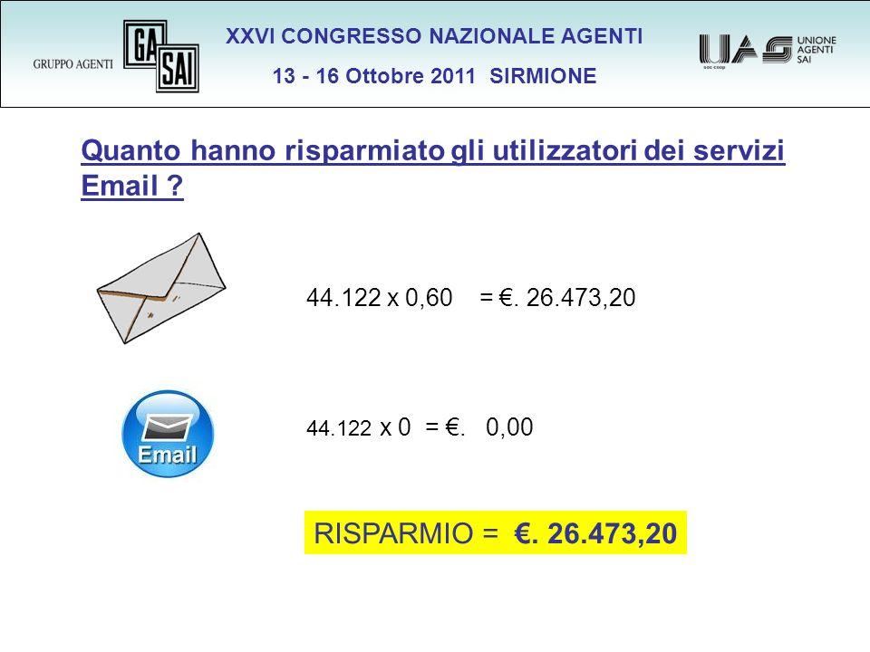 XXVI CONGRESSO NAZIONALE AGENTI 13 - 16 Ottobre 2011 SIRMIONE 44.122 x 0,60 =. 26.473,20 44.122 x 0 =. 0,00 Quanto hanno risparmiato gli utilizzatori