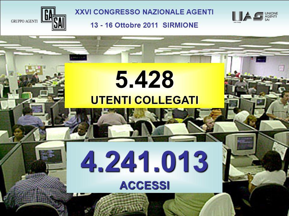 XXVI CONGRESSO NAZIONALE AGENTI 13 - 16 Ottobre 2011 SIRMIONE 5.428 UTENTI COLLEGATI 4.241.013 ACCESSI
