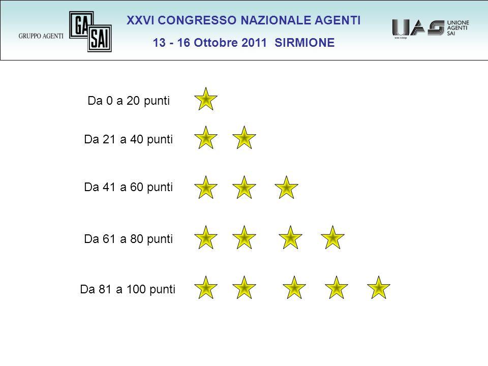 XXVI CONGRESSO NAZIONALE AGENTI 13 - 16 Ottobre 2011 SIRMIONE Da 0 a 20 punti Da 21 a 40 punti Da 41 a 60 punti Da 61 a 80 punti Da 81 a 100 punti