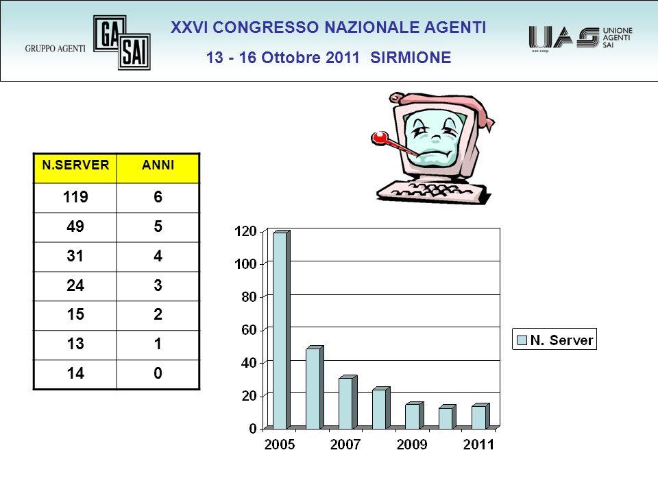 XXVI CONGRESSO NAZIONALE AGENTI 13 - 16 Ottobre 2011 SIRMIONE N.SERVERANNI 1196 495 314 243 152 131 140