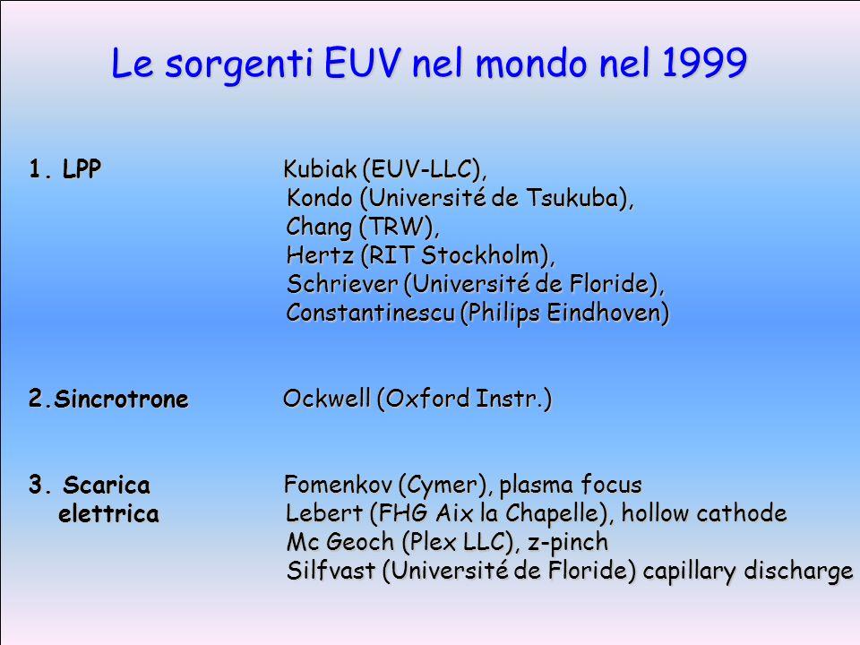 1. LPP Kubiak (EUV-LLC), Kondo (Université de Tsukuba), Chang (TRW), Hertz (RIT Stockholm), Schriever (Université de Floride), Constantinescu (Philips