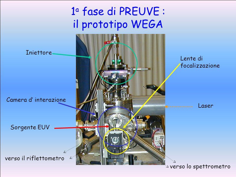 1 a fase di PREUVE : il prototipo WEGA Laser Camera d interazione Lente di focalizzazione verso il riflettometro verso lo spettrometro Sorgente EUV Iniettore