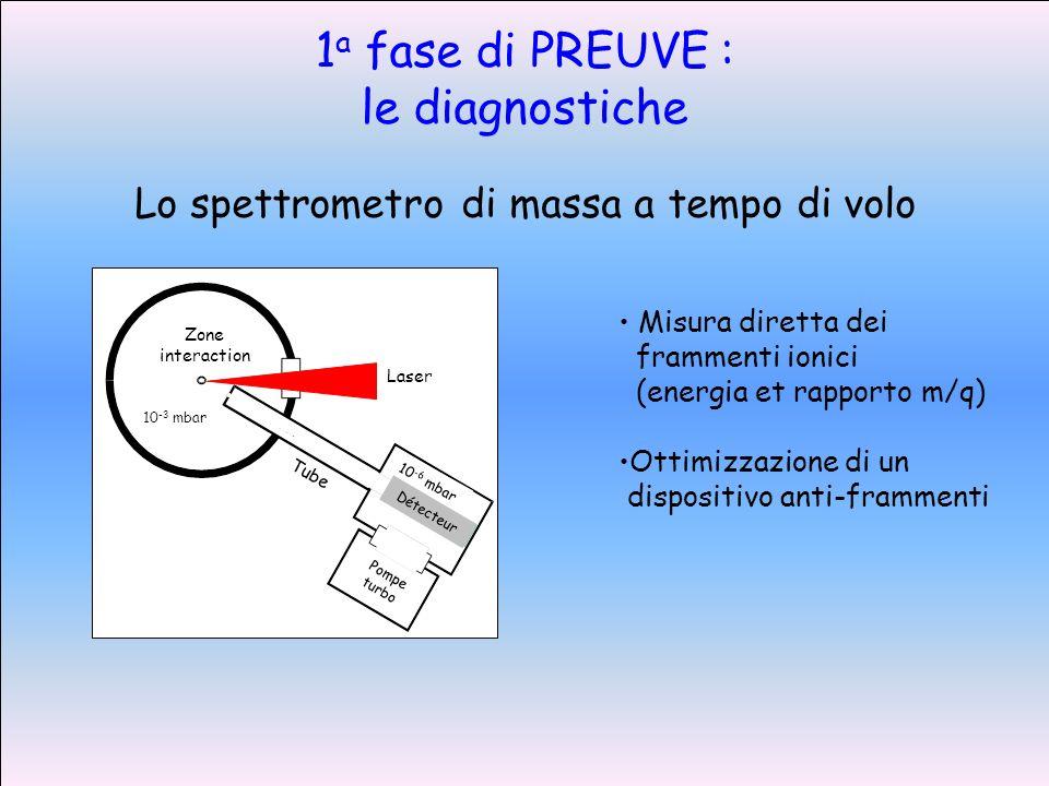 1 a fase di PREUVE : le diagnostiche Zone interaction Laser Tube 10 -3 mbar 10 -6 mbar Détecteur Pompe turbo Misura diretta dei frammenti ionici (energia et rapporto m/q) Ottimizzazione di un dispositivo anti-frammenti Lo spettrometro di massa a tempo di volo