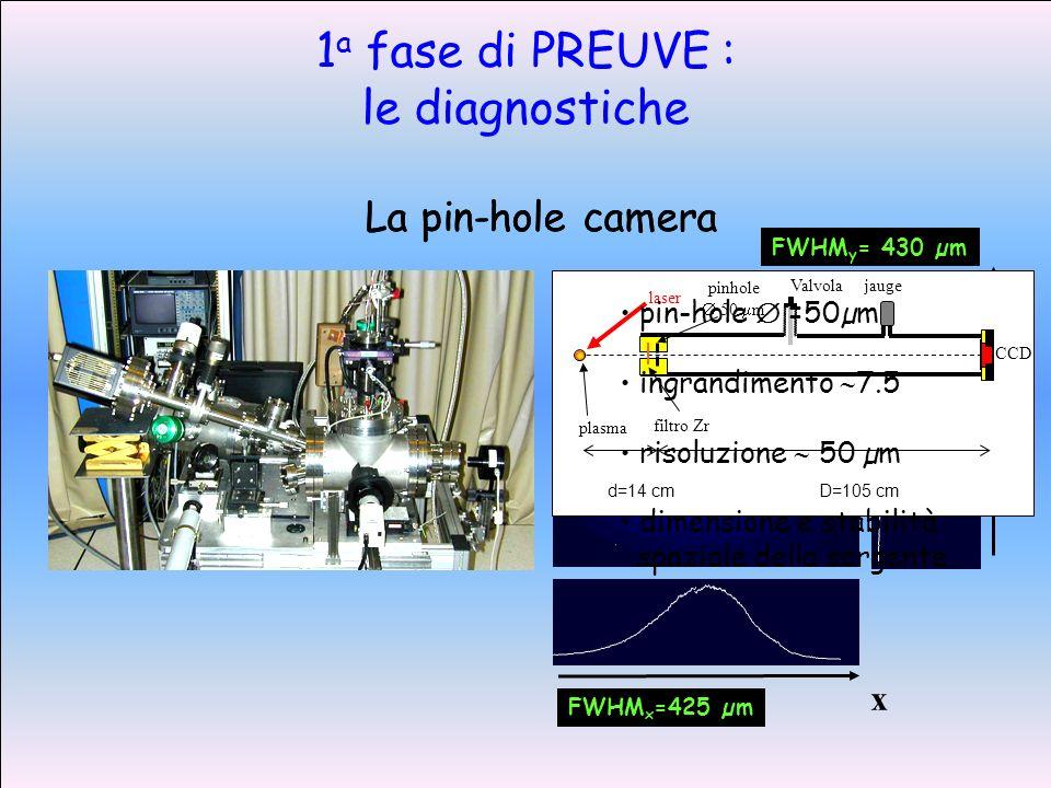 x y FWHM x =425 µm FWHM y = 430 µm CCD d=14 cmD=105 cm filtro Zr plasma laser pinhole 50 m Valvolajauge pin-hole =50µm ingrandimento 7.5 risoluzione 50 µm dimensione e stabilità spaziale della sorgente La pin-hole camera 1 a fase di PREUVE : le diagnostiche La pin-hole camera
