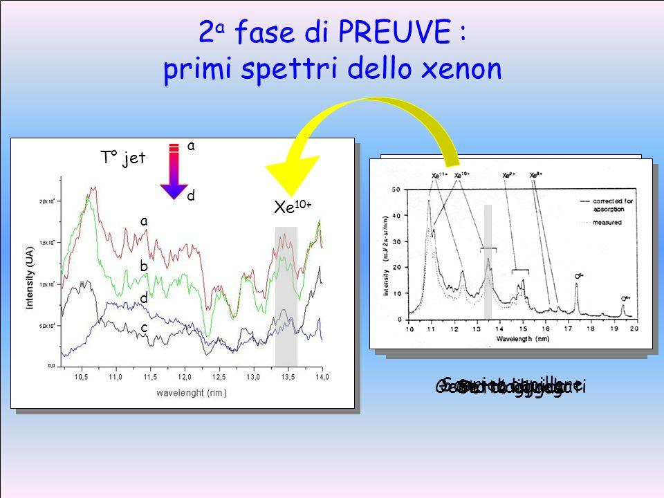 Getto liquido Getto daggregati Getto di gas Scarica capillare a b d c T° jet a d 2 a fase di PREUVE : primi spettri dello xenon Xe 10+