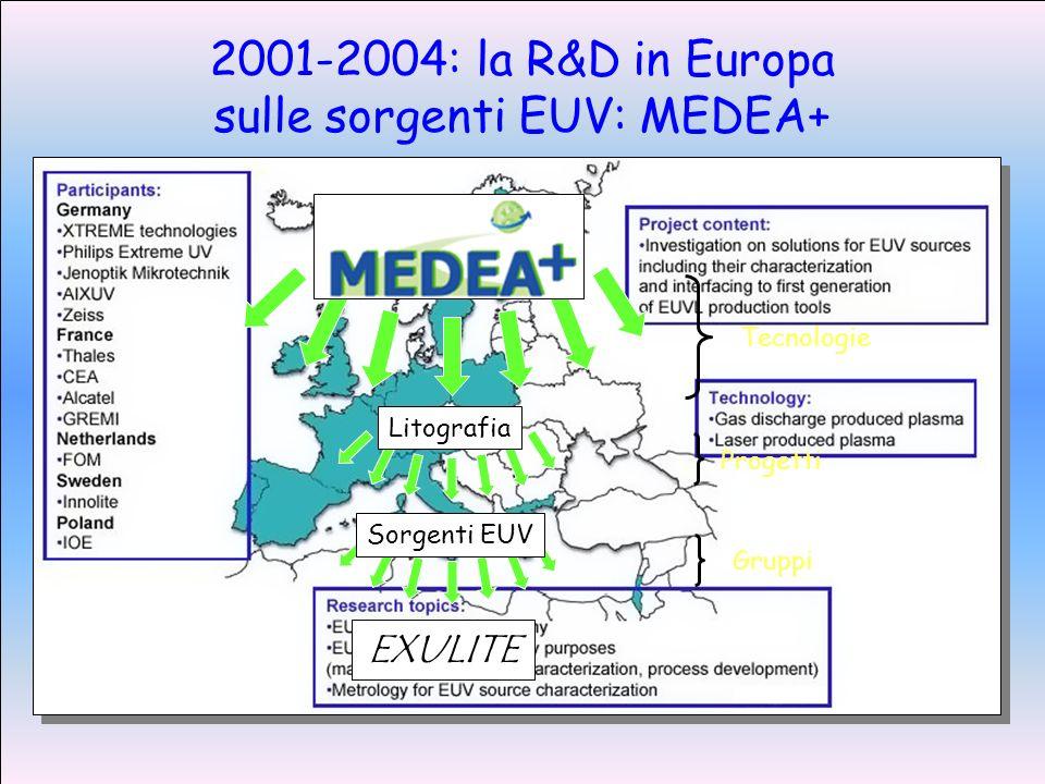 2001-2004: la R&D in Europa sulle sorgenti EUV: MEDEA+ EXULITE Tecnologie Litografia Progetti Sorgenti EUV Gruppi