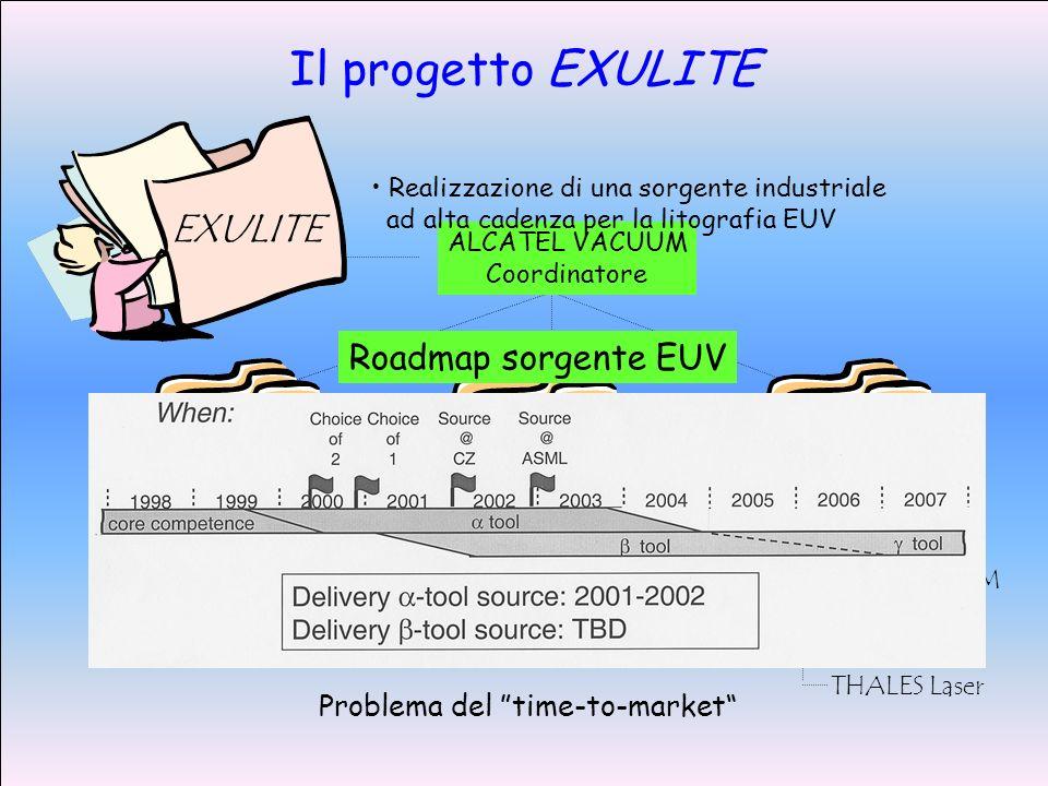 ALCATEL VACUUM Coordinatore Ottiche Sistema vuoto Integrazione CEA-DPC THALES Laser CEA-DRECAM ALCATEL CEA-DRECAM CEA-DPC ALCATEL THALES Laser EXULITE Realizzazione di una sorgente industriale ad alta cadenza per la litografia EUV Roadmap sorgente EUV Problema del time-to-market Il progetto EXULITE