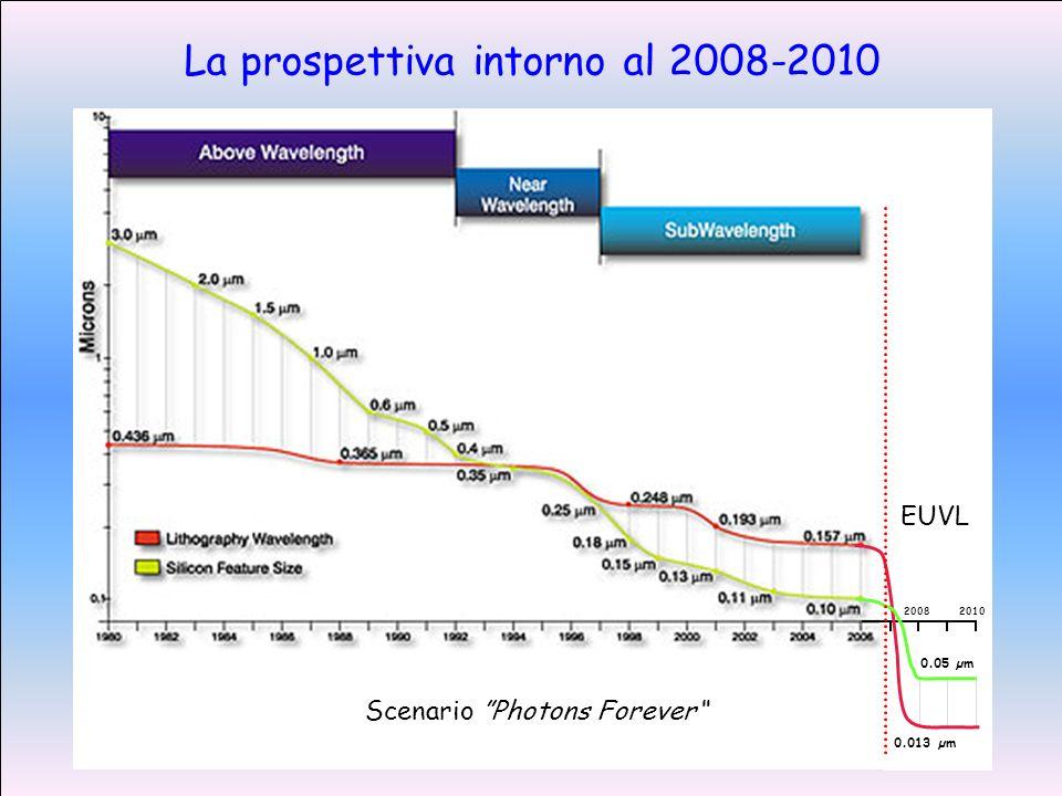 La prospettiva intorno al 2008-2010 2008 2010 0.013 µm 0.05 µm EUVL Scenario Photons Forever