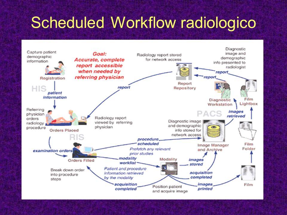 Scheduled Workflow Diagram