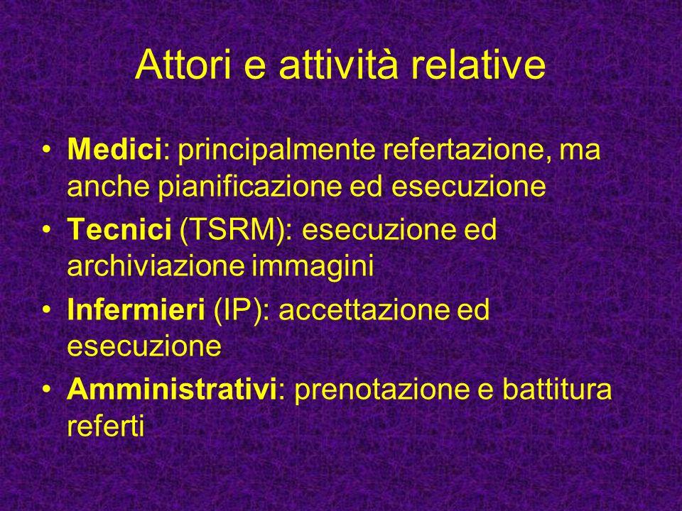 Riferimenti www.rsna.org www.hl7italia.it www.medical.nema.org giovanni.borile@sanita.padova.it