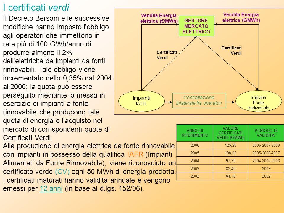 ANNO DI RIFERIMENTO VALORE CERTIFICATI VERDI [/MWh] PERIODO DI VALIDITA 2006125,282006-2007-2008 2005108,922005-2006-2007 200497,392004-2005-2006 2003