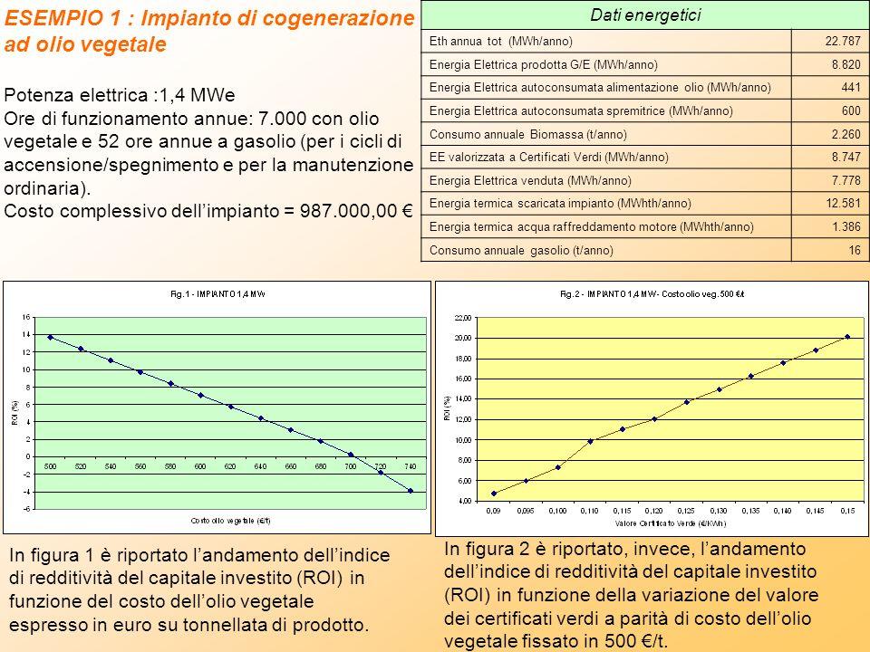 ESEMPIO 1 : Impianto di cogenerazione ad olio vegetale Potenza elettrica :1,4 MWe Ore di funzionamento annue: 7.000 con olio vegetale e 52 ore annue a