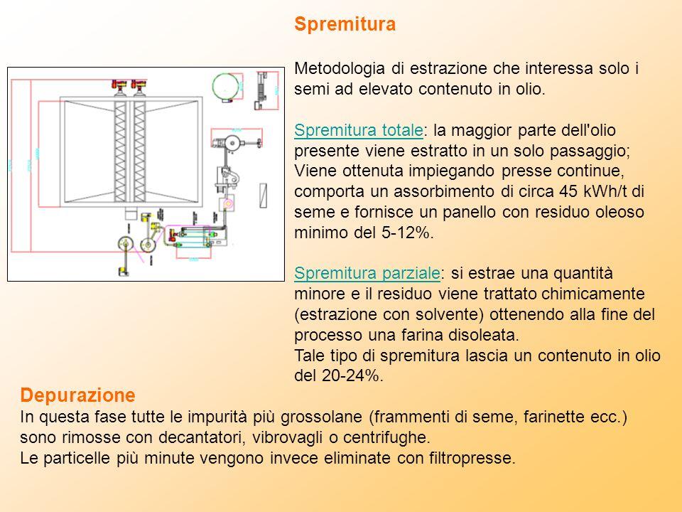 Spremitura Metodologia di estrazione che interessa solo i semi ad elevato contenuto in olio. Spremitura totale: la maggior parte dell'olio presente vi