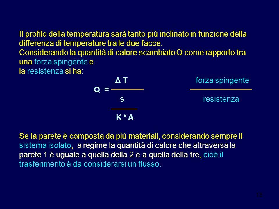 13 Il profilo della temperatura sarà tanto più inclinato in funzione della differenza di temperature tra le due facce. Considerando la quantità di cal