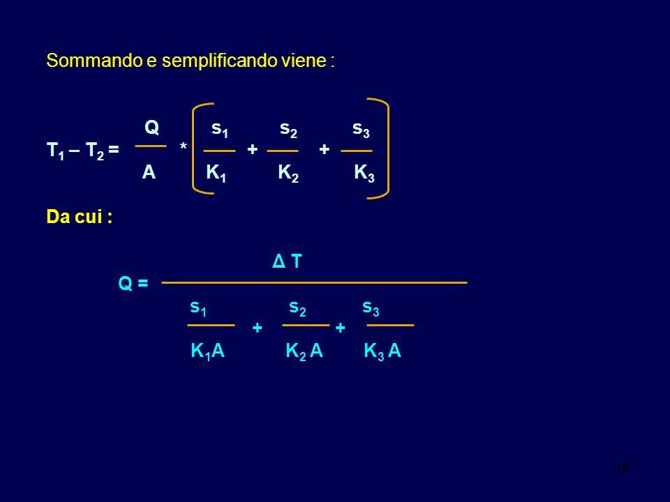 15 Sommando e semplificando viene : Q s 1 s 2 s 3 T 1 – T 2 = * + + A K 1 K 2 K 3 Da cui : Δ T Q = s 1 s 2 s 3 + + K 1 A K 2 A K 3 A