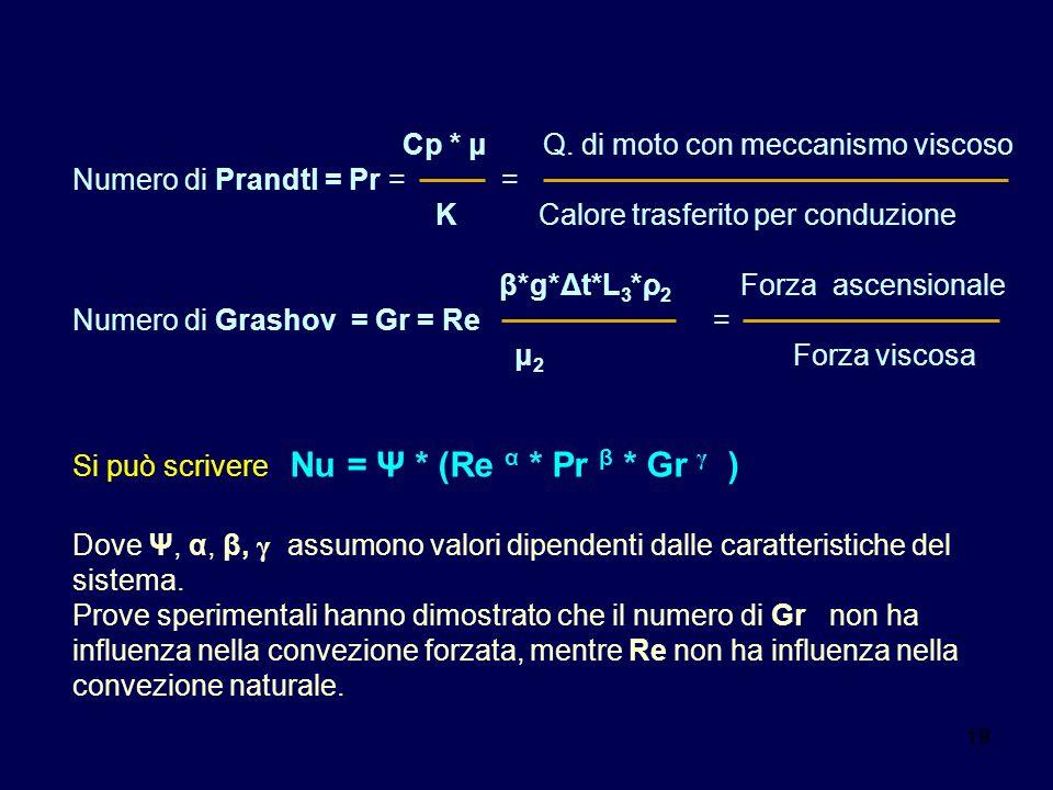 19 Cp * μ Q. di moto con meccanismo viscoso Numero di Prandtl = Pr = = K Calore trasferito per conduzione β*g*Δt*L 3 *ρ 2 Forza ascensionale Numero di