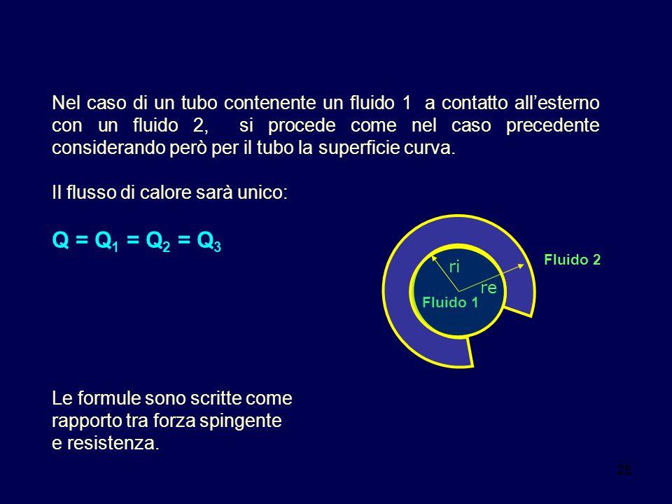 25 Nel caso di un tubo contenente un fluido 1 a contatto allesterno con un fluido 2, si procede come nel caso precedente considerando però per il tubo