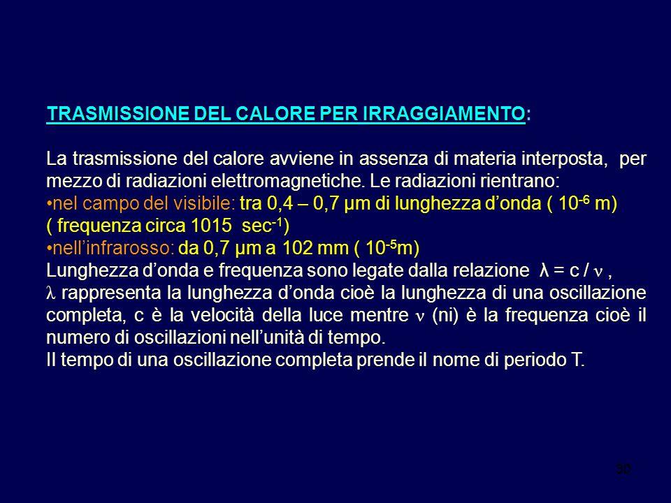 30 TRASMISSIONE DEL CALORE PERIRRAGGIAMENTO TRASMISSIONE DEL CALORE PER IRRAGGIAMENTO: La trasmissione del calore avviene in assenza di materia interp