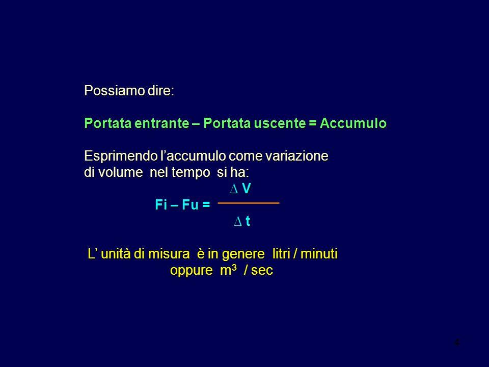 44 Possiamo dire: Portata entrante – Portata uscente = Accumulo Esprimendo laccumulo come variazione di volume nel tempo si ha: V V Fi – Fu = Fi – Fu