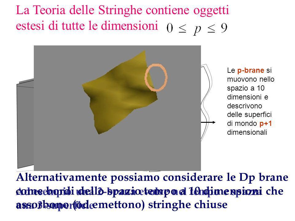 p-brane oggetti estesi p-dimensionali (1990-95) (1990-95) Le Dp-brane sono definite come le superfici a cui si attaccano gli estremi delle stringhe aperte.