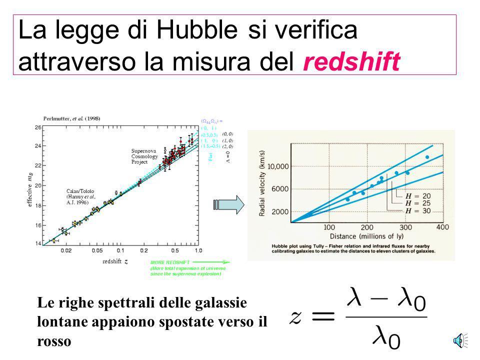 Nel 1929 Hubble scopre la recessione universale delle Galassie Le Galassie si allontano tutte radialmente da noi (dal Sole) e si allontanano tanto più velocemente, quanto più sono lontane.