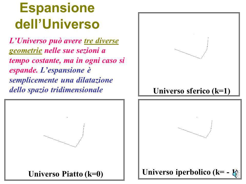 Il Principio Cosmologico Il Principio cosmologico impone lomogenità e lisotropia dello spazio tempo a grandi scale Isotropia vuol dire invarianza per rotazioni.