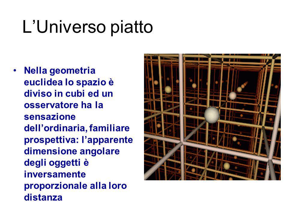 Espansione dellUniverso Universo Piatto (k=0) Universo sferico (k=1) Universo iperbolico (k= - 1) LUniverso può avere tre diverse geometrie nelle sue sezioni a tempo costante, ma in ogni caso si espande.