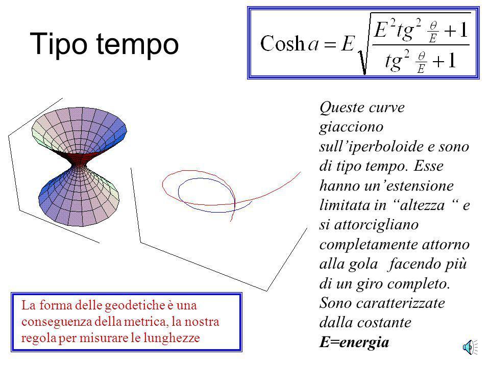 Tipo spazio Queste curve giacciono sulliperboloide e sono di tipo spazio.