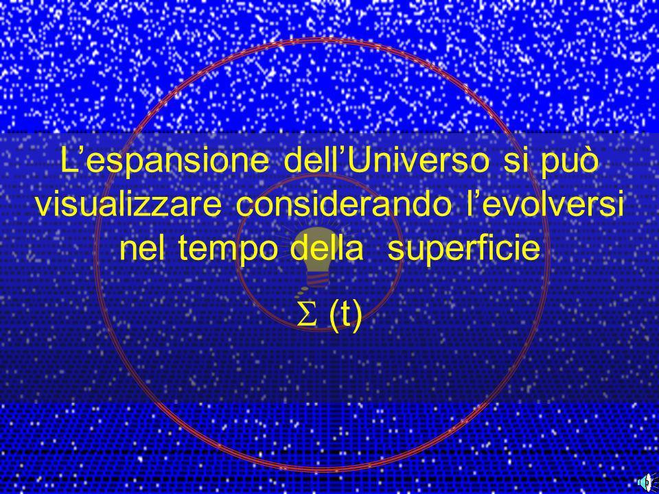Al tempo T 0 una sorgente emette fotoni in tutte le direzioni uniformemente Ogni fotone emesso percorre una geodetica di tipo luce Al tempo T 1 i fotoni emessi hanno raggiunto una superficie 1 I fotoni viaggiano ancora.