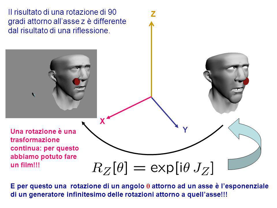 Le Riflessioni Un iperpiano in un spazio euclideo é identificato dal vettore ad esso ortogonale Dato un iperpiano possiamo considerare la riflessione rispetto ad esso