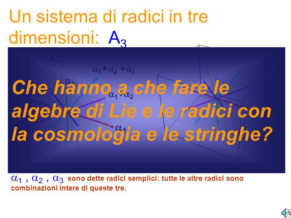 I sistemi di radici Tutta la struttura algebrica è riassunta in due proprietà od assiomi: 1 ) 2)