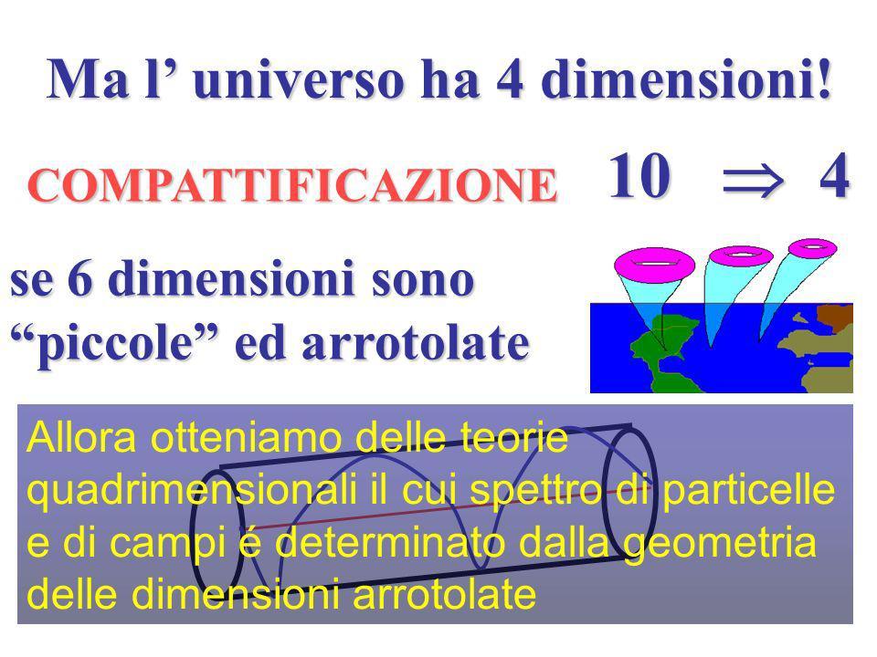 Consistenza restrizioni (1984) Solo 5 teorie di superstringa Solo 5 teorie di superstringa sono consistenti sono consistenti Tutte richiedono uno spazio- Tutte richiedono uno spazio- tempo a tempo a 10 dimensioni .