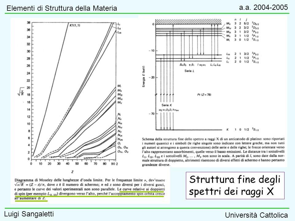 Struttura fine degli spettri dei raggi X Elementi di Struttura della Materia a.a. 2004-2005 Luigi Sangaletti Università Cattolica