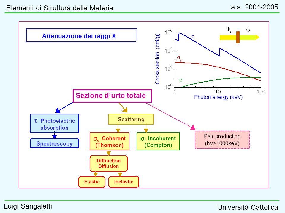 Elementi di Struttura della Materia a.a. 2004-2005 Luigi Sangaletti Università Cattolica Attenuazione dei raggi X Sezione durto totale