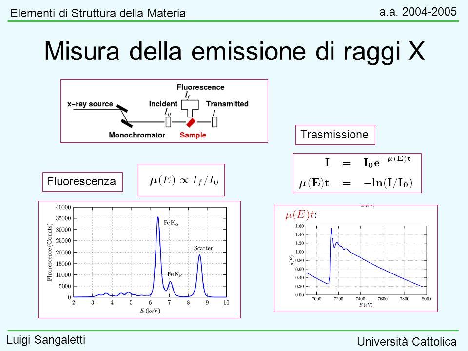 Misura della emissione di raggi X Elementi di Struttura della Materia a.a. 2004-2005 Luigi Sangaletti Università Cattolica Fluorescenza Trasmissione